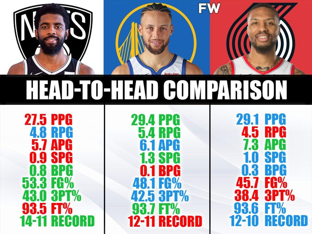 Head To Head Comparison: Kyrie Irving vs. Stephen Curry vs. Damian Lillard