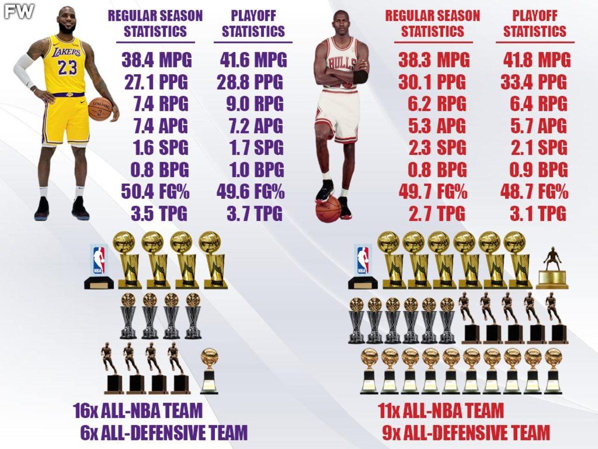 LeBron vs. Jordan Individual Accolades