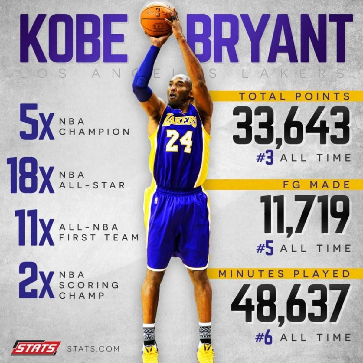 Kobe Bryant stats