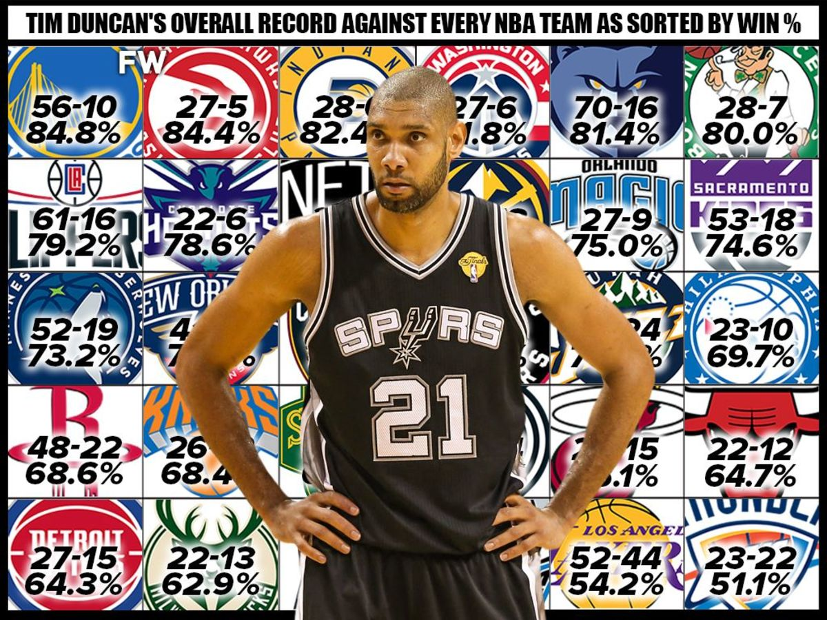 Tim Duncan Has A Winning Record Against Every Team In The NBA: The Overview Of Tim Duncan's Record Against Every Team In The League