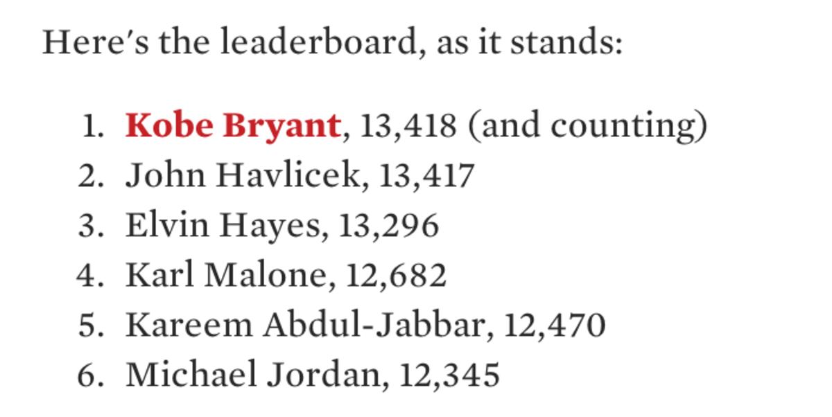 Most missed shots NBA Kobe Bryant