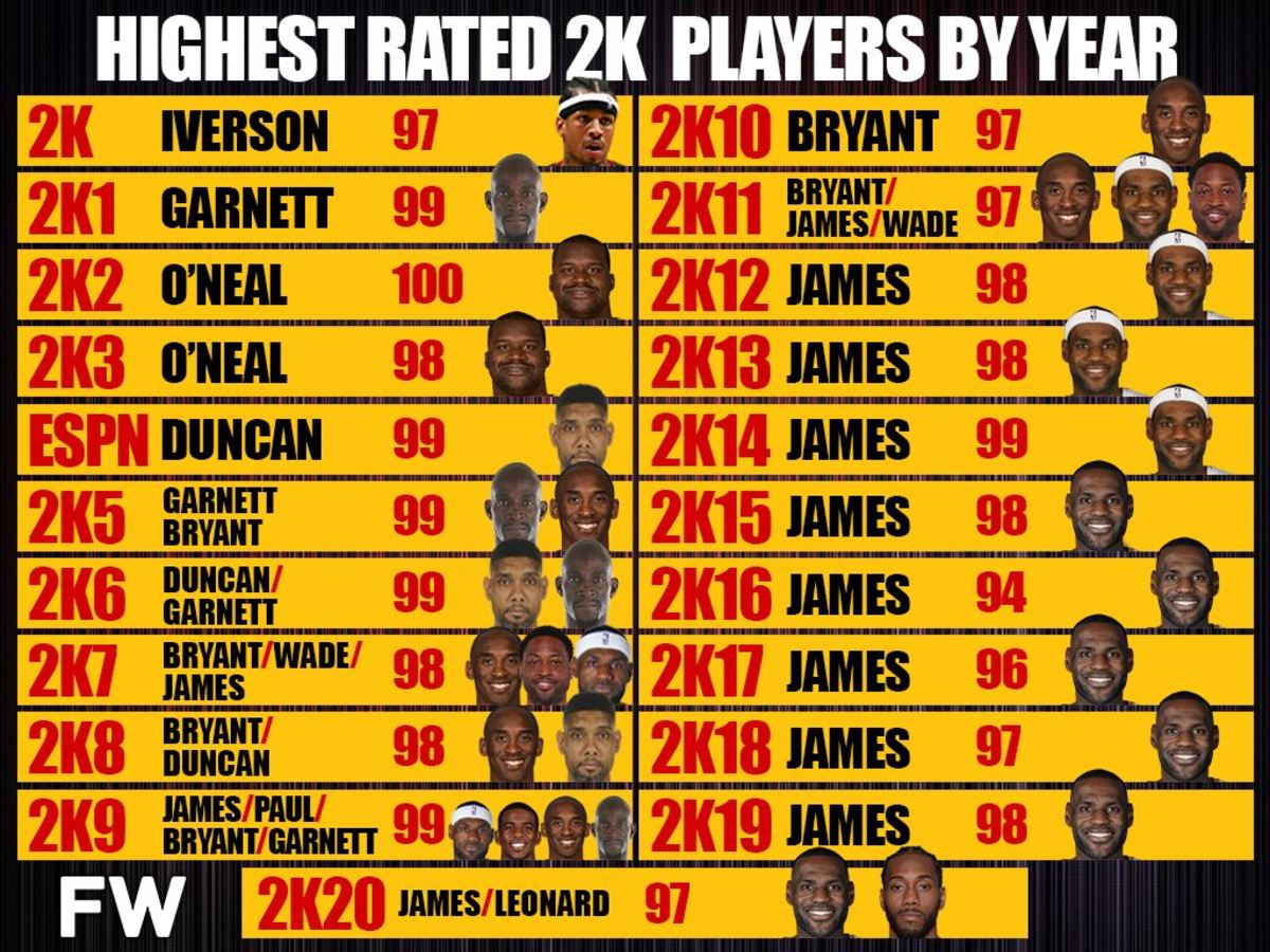 The Highest Rated Players In Every NBA 2K Game, LeBron James