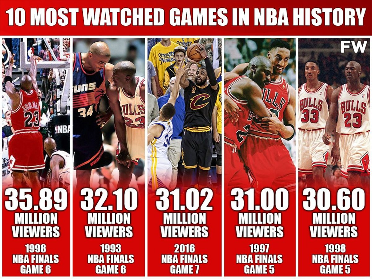 Top 10 Most Watched NBA Games Of All Time