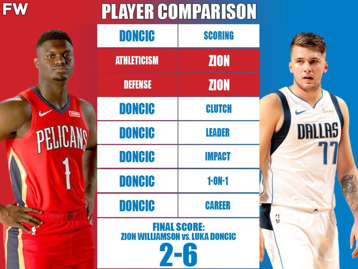 Full Player Comparison: Zion Williamson vs. Luka Doncic (Breakdown)