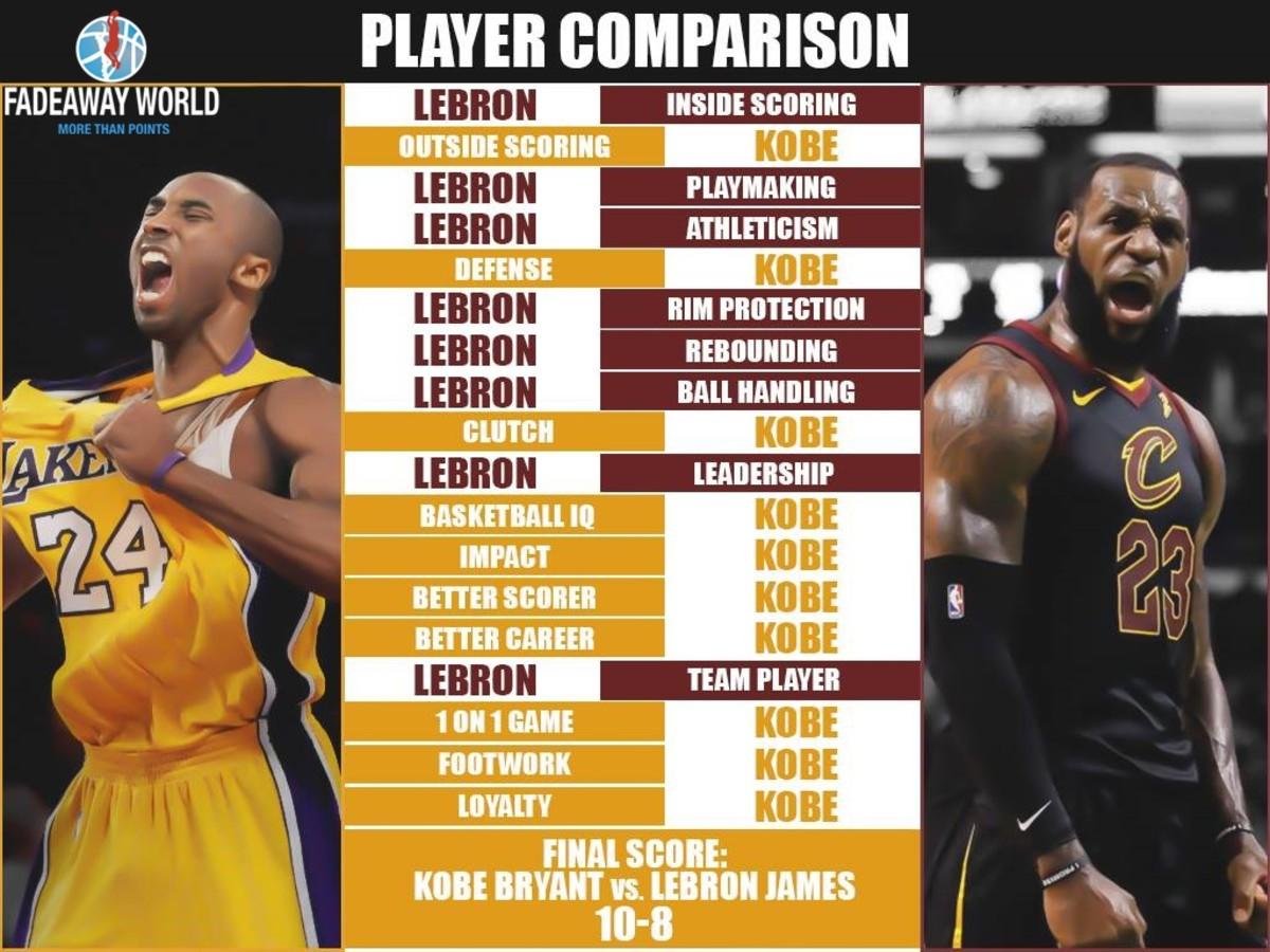Full Player Comparison: Kobe Bryant vs. LeBron James (Breakdown) 1
