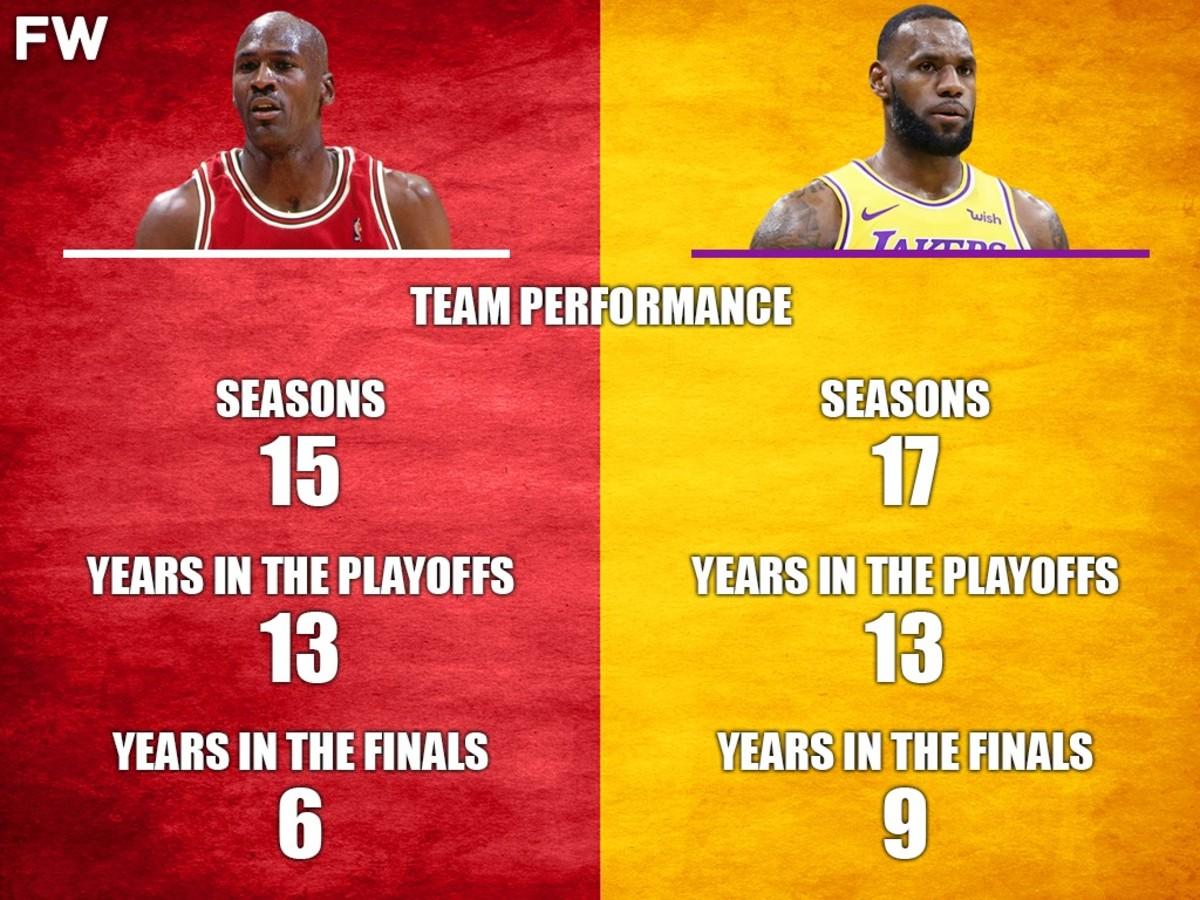 Team Performance Michael Jordan vs. LeBron James