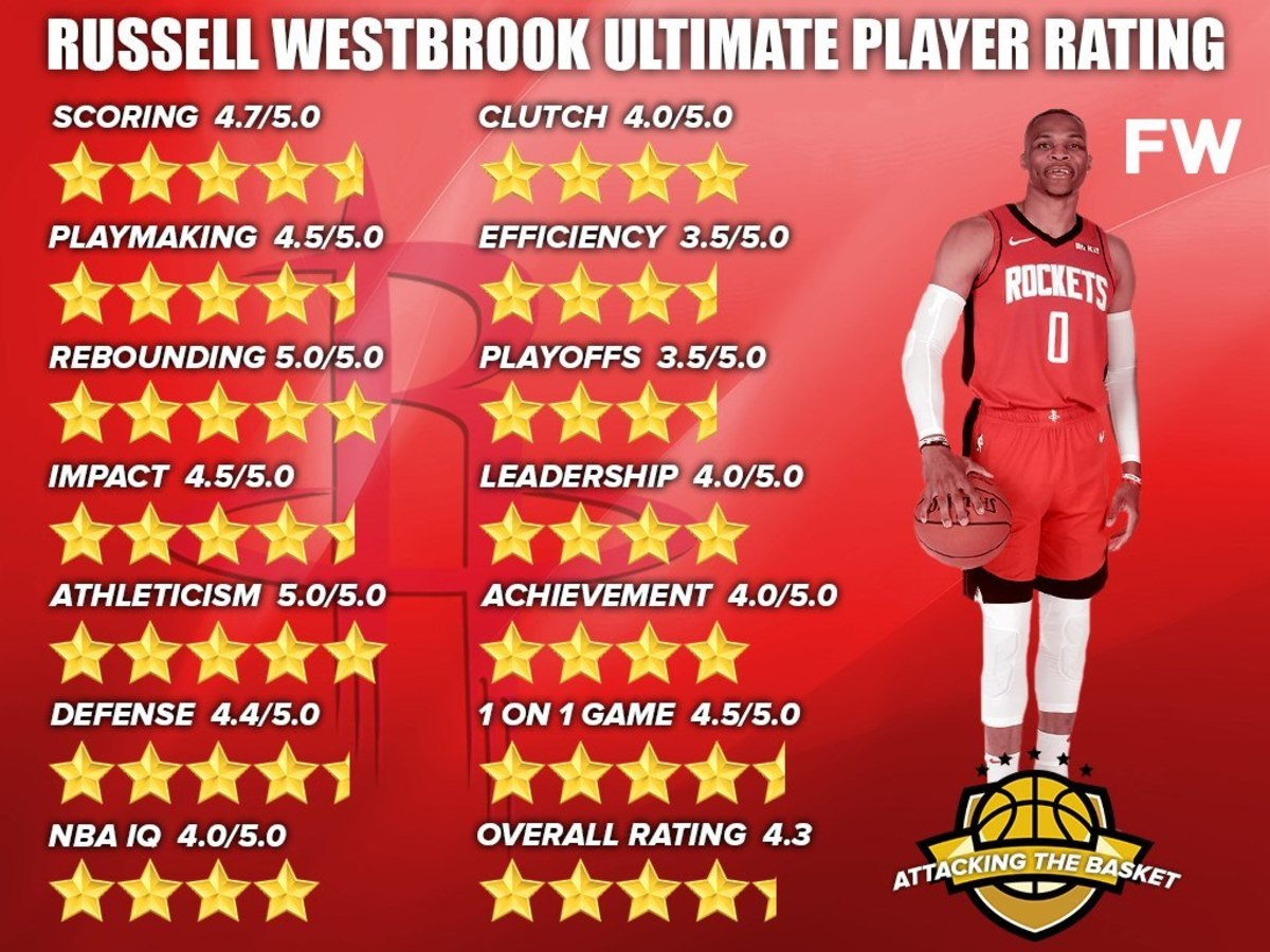 Ultimate Player Rating Russell Westbrook Full Breakdown