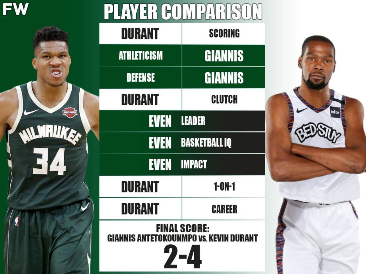 Full Player Comparison: Giannis Antetokounmpo vs. Kevin Durant (Breakdown)