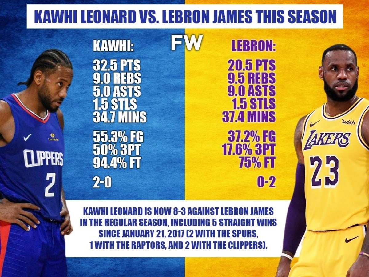 Kawhi Leonard Is Lebron James True Kryptonite Fadeaway World