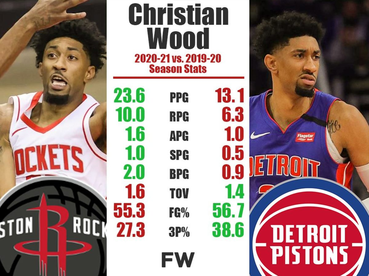 Christian Wood Is The Most Improved Player In The NBA Right Now