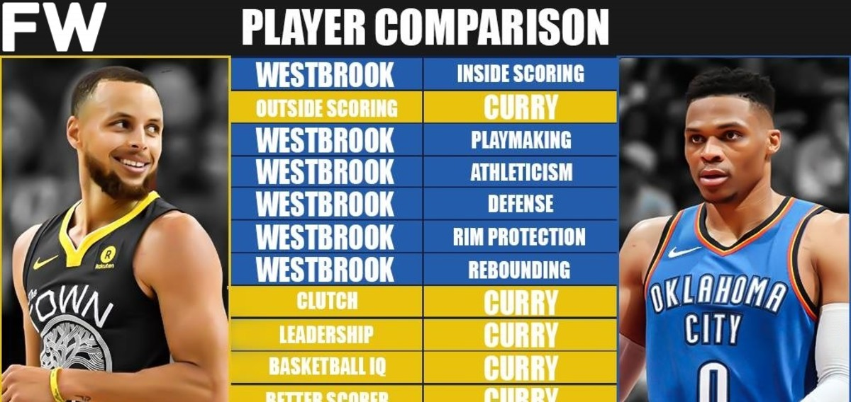 Full Player Comparison: Stephen Curry vs. Russell Westbrook (Breakdown)