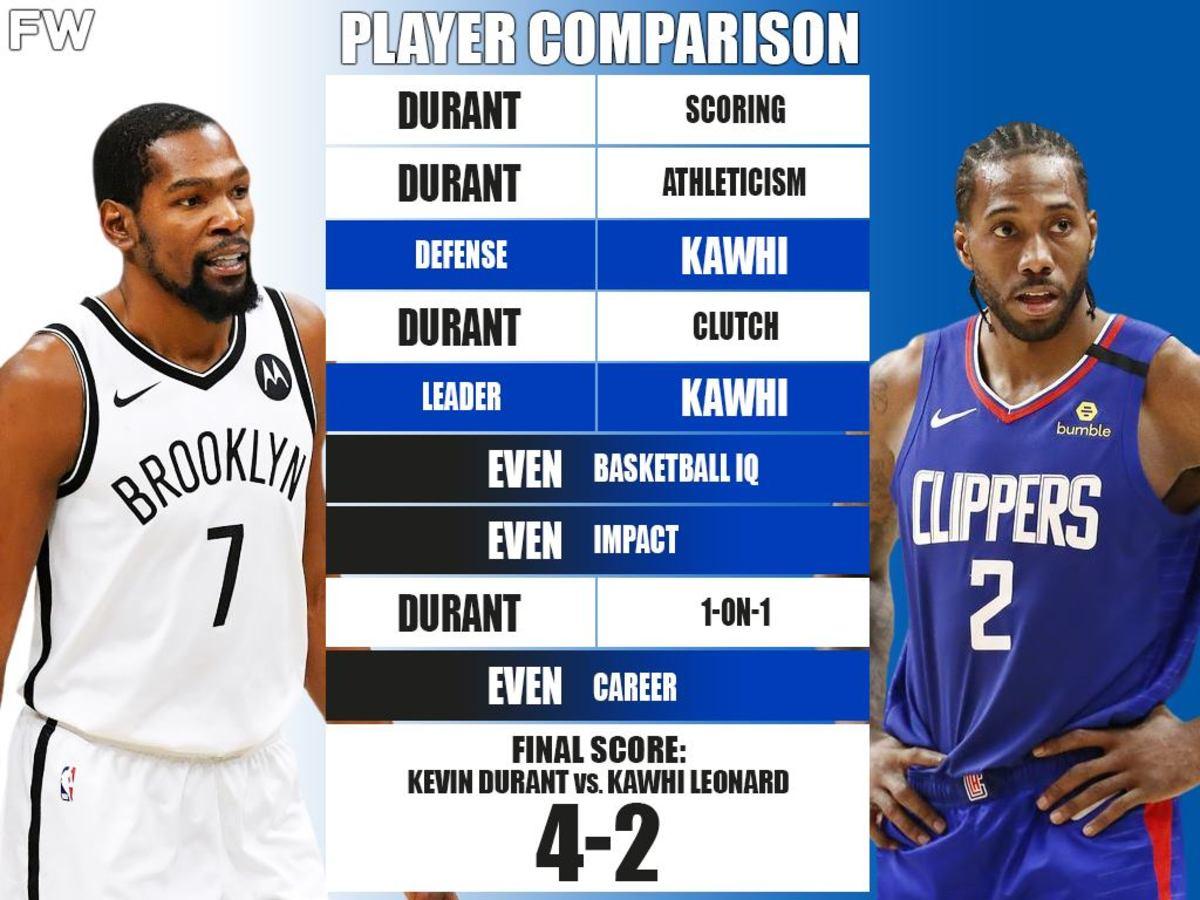 Ultimate Player Comparison: Kevin Durant vs. Kawhi Leonard