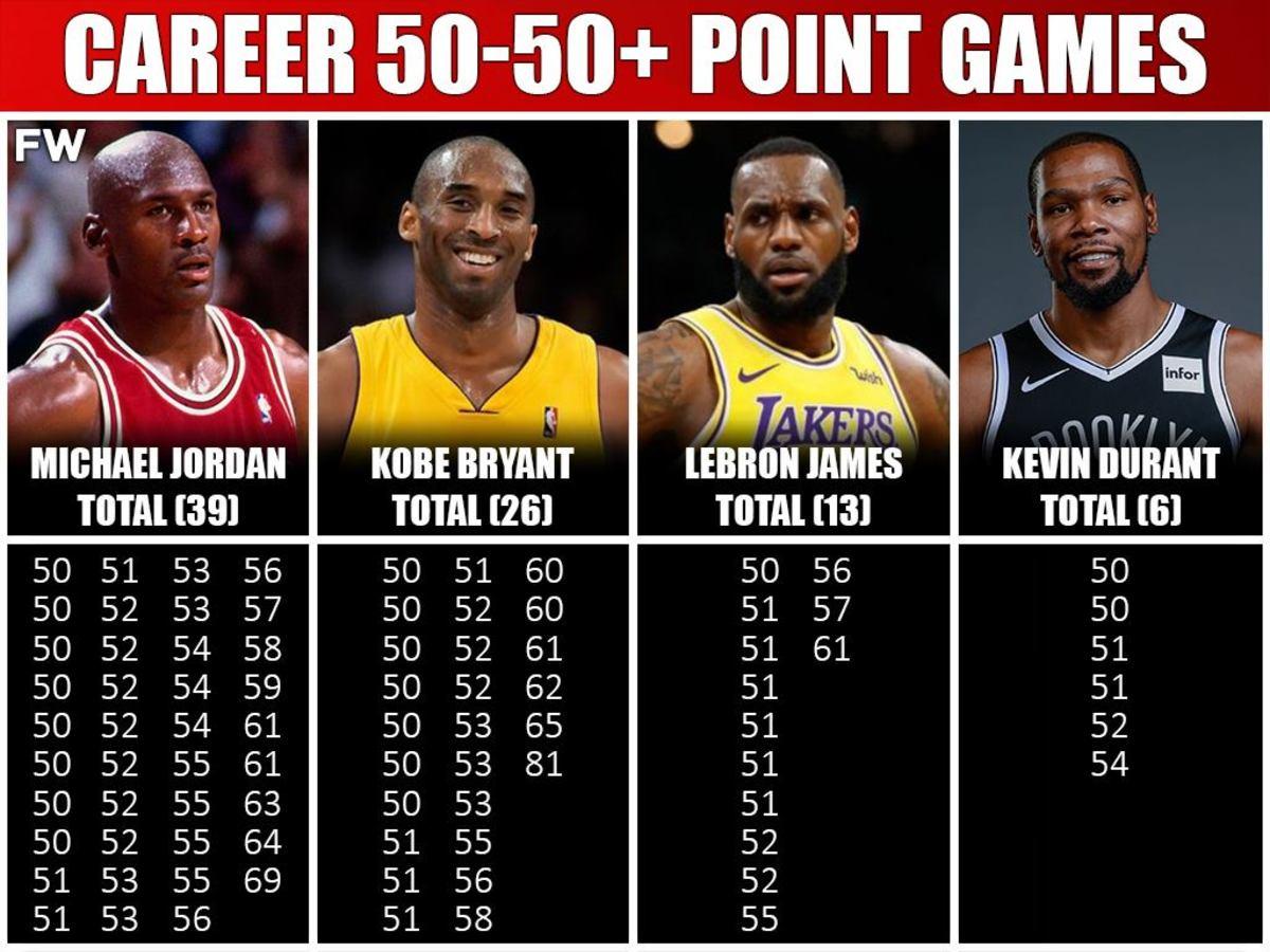 Who Scored The Most 50+ Point Games Michael Jordan vs. Kobe Bryant vs. LeBron James vs. Kevin Durant