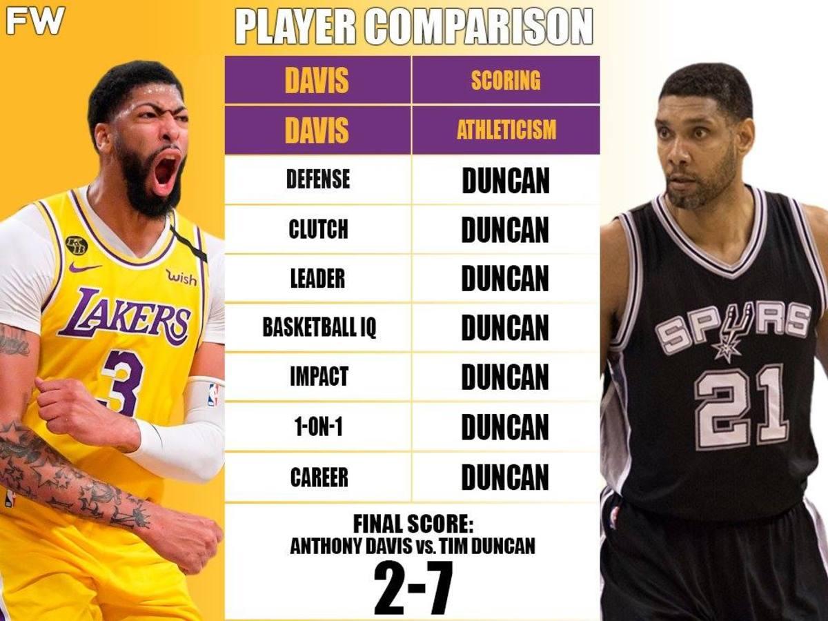 Full Player Comparison: Anthony Davis vs. Tim Duncan (Breakdown)