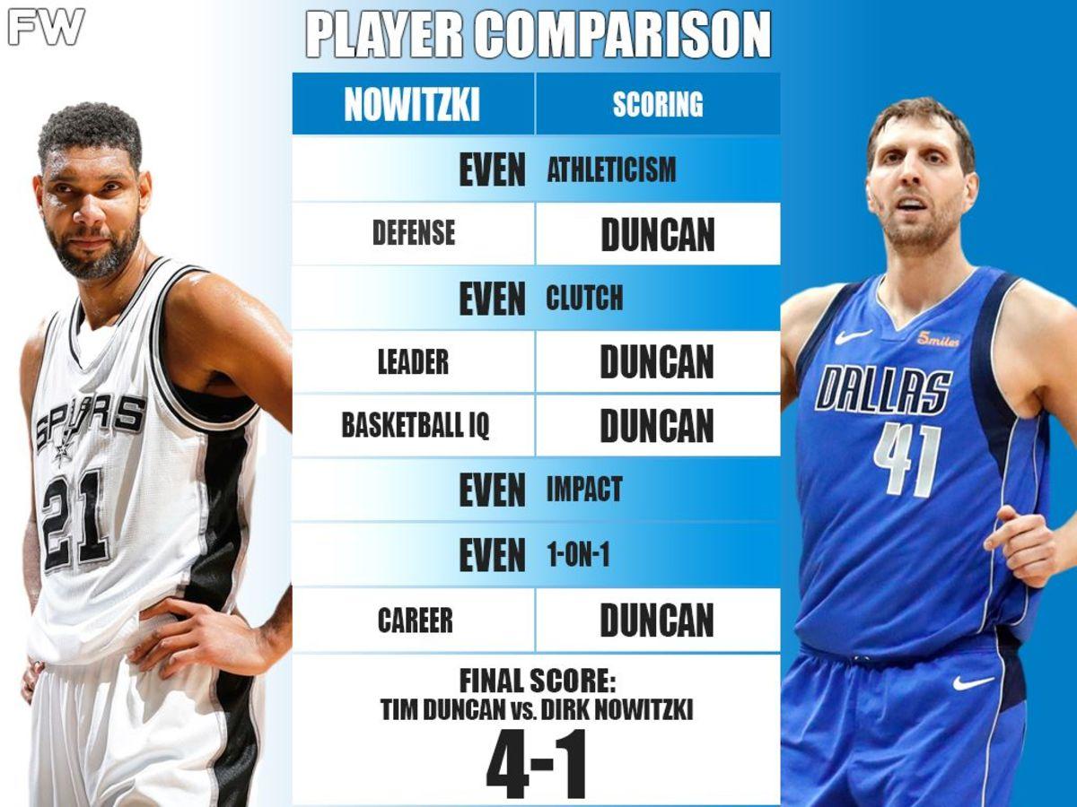 Ultimate Player Comparison: Tim Duncan vs. Dirk Nowitzki (Breakdown)