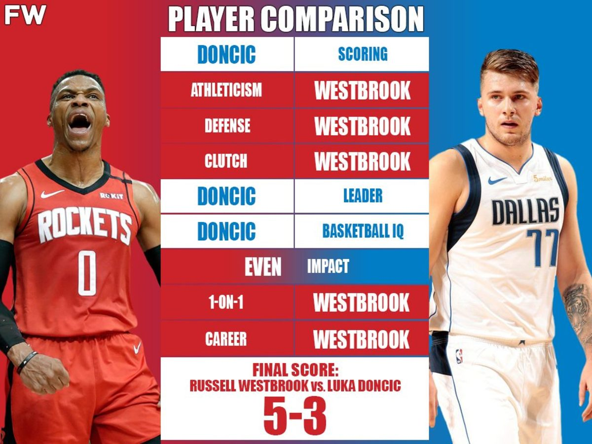 Full Player Comparison: Russell Westbrook vs. Luka Doncic (Breakdown)
