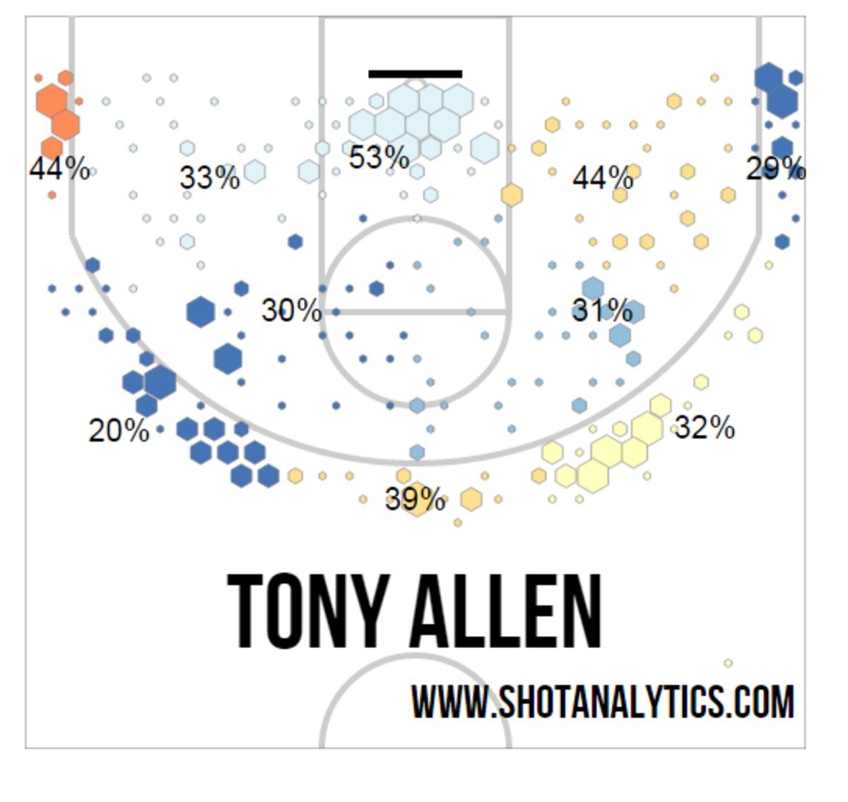 Tony Allen Defense