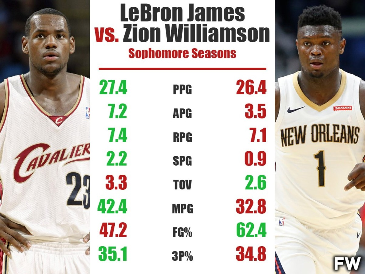 Full Player Comparison: Sophomore LeBron James vs. Sophomore Zion Williamson