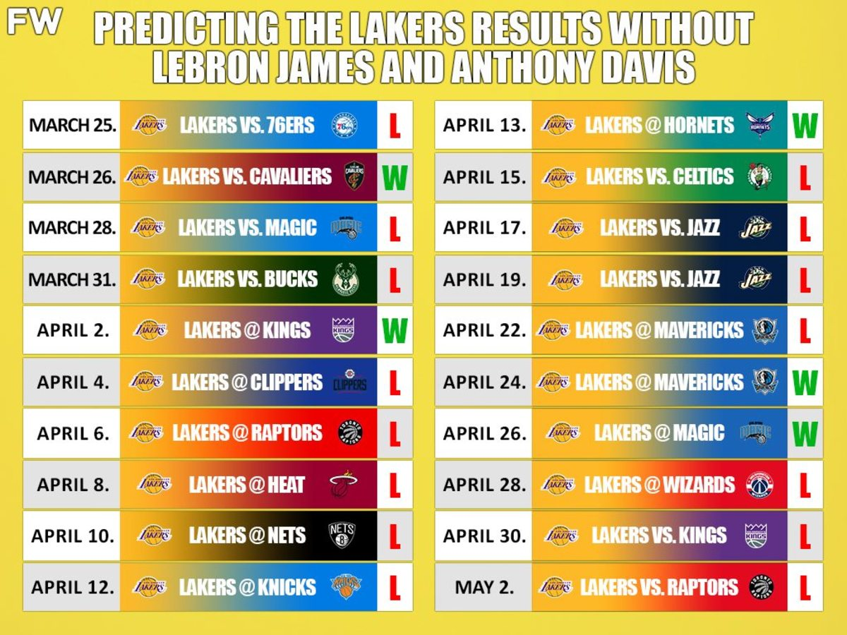 Predicting The Lakers Results (Wins And Losses) Without LeBron James And Anthony Davis