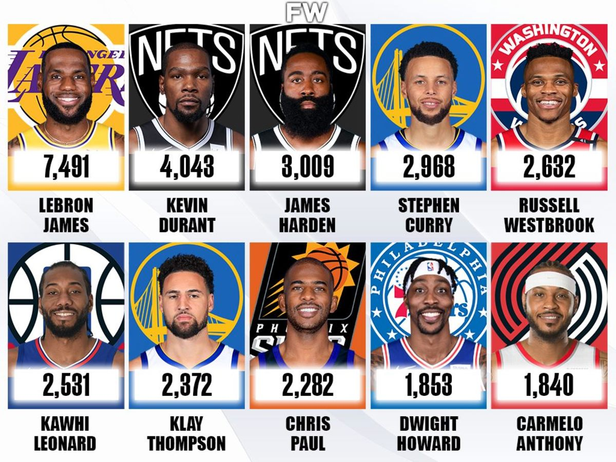 Top 10 NBA Players WIth The Most Playoff Points (Active Players Only)