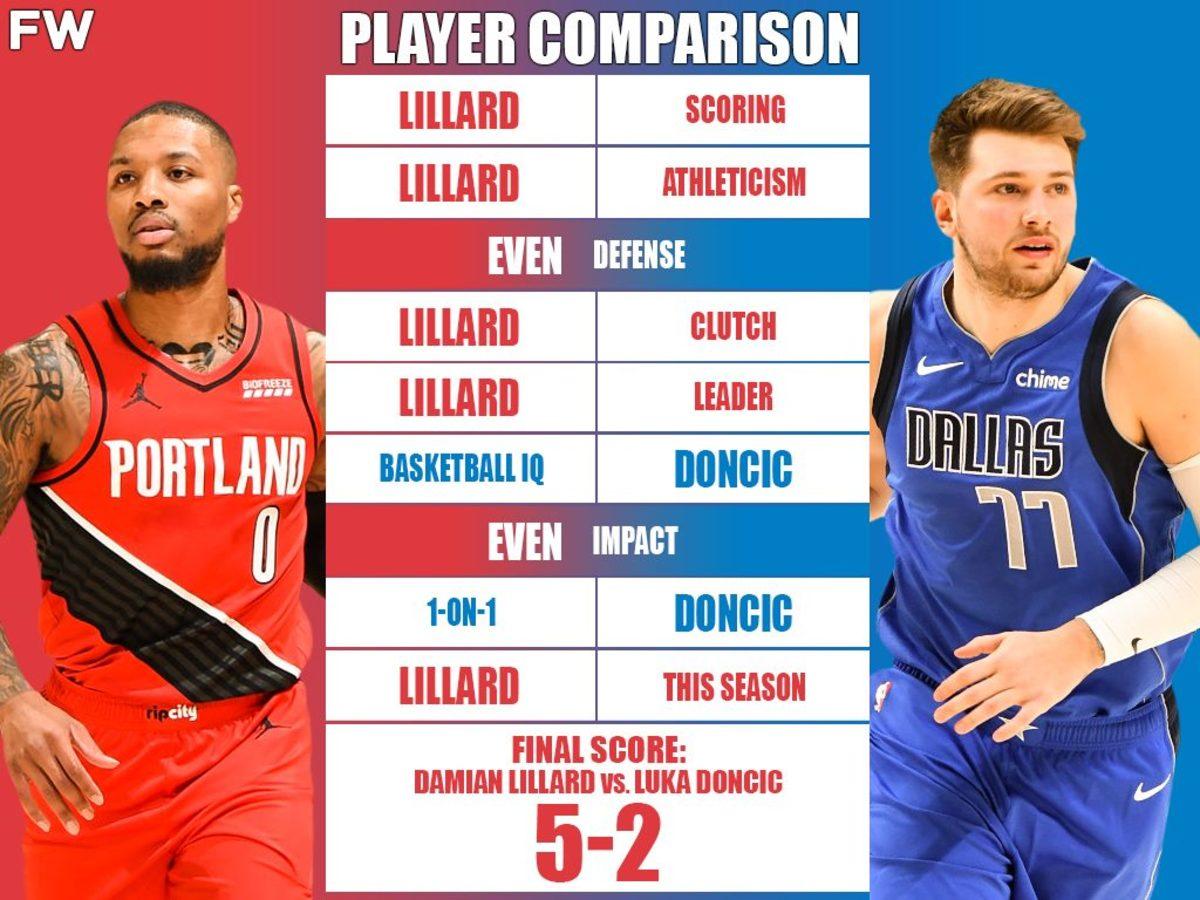 Ultimate Player Comparison: Luka Doncic vs. Damian Lillard