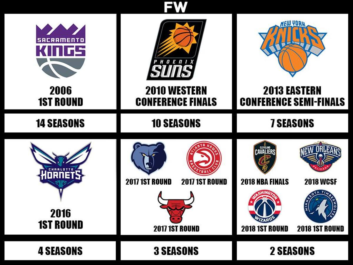 The NBA Teams With The Longest Playoffs Drought Right Now: Sacramento Kings Didn't Play 14 Seasons In The Playoffs