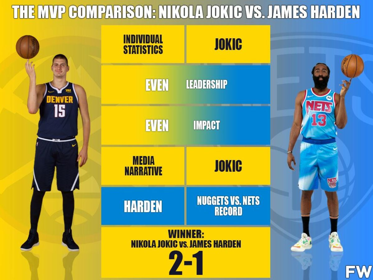 Who Is The 2021 NBA MVP: Nikola Jokic vs. James Harden (Full Comparison)