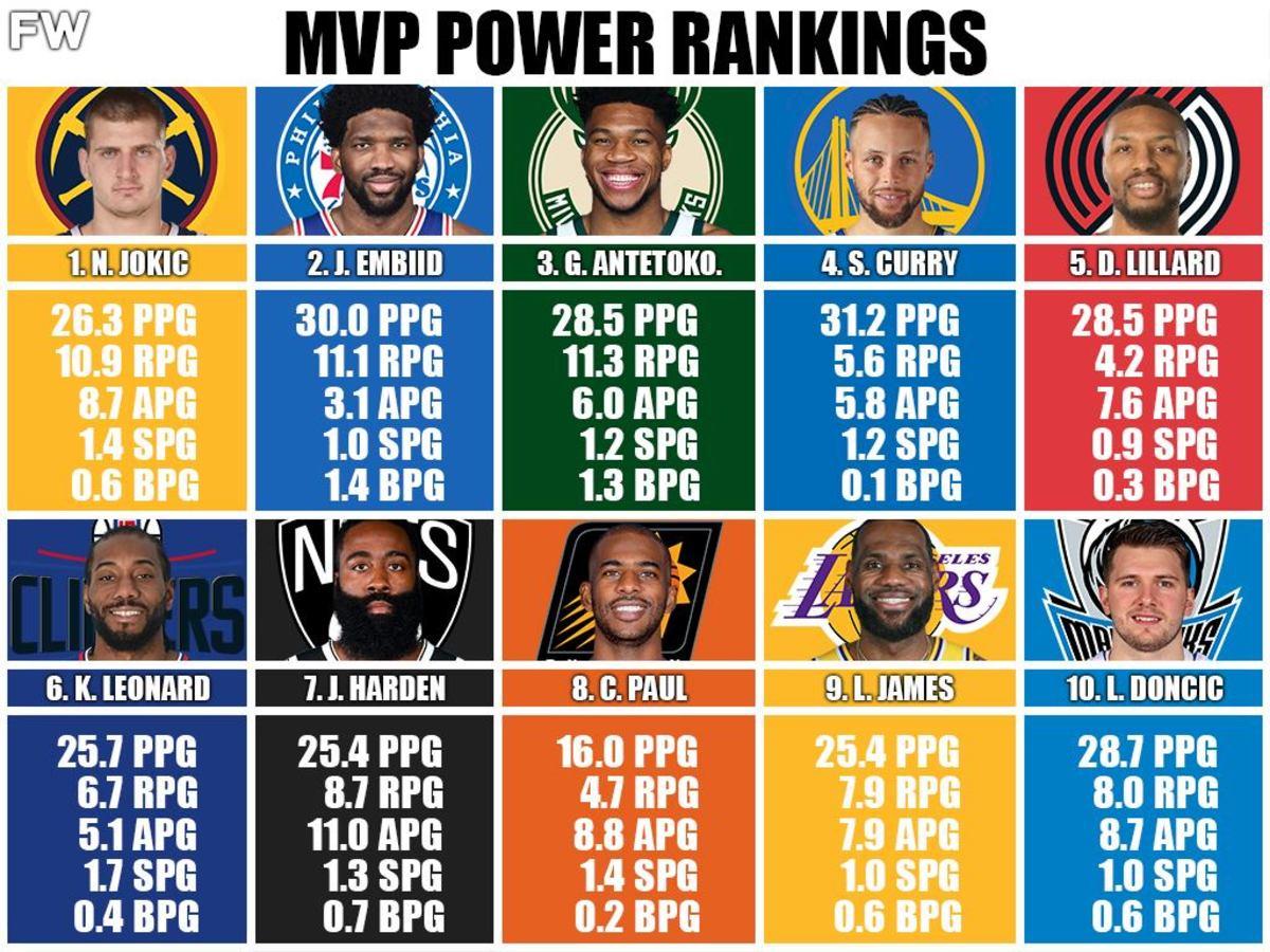 MVP Power Rankings: Nikola Jokic Is The MVP, LeBron James Nearly Out Of The Top-10