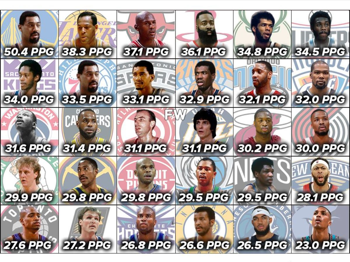 Ranking The Highest Career PPG In A Season For Every NBA Franchise: Wilt Chamberlain Is Way Ahead Of The Pack Averaging 50.4 PPG With The Warriors