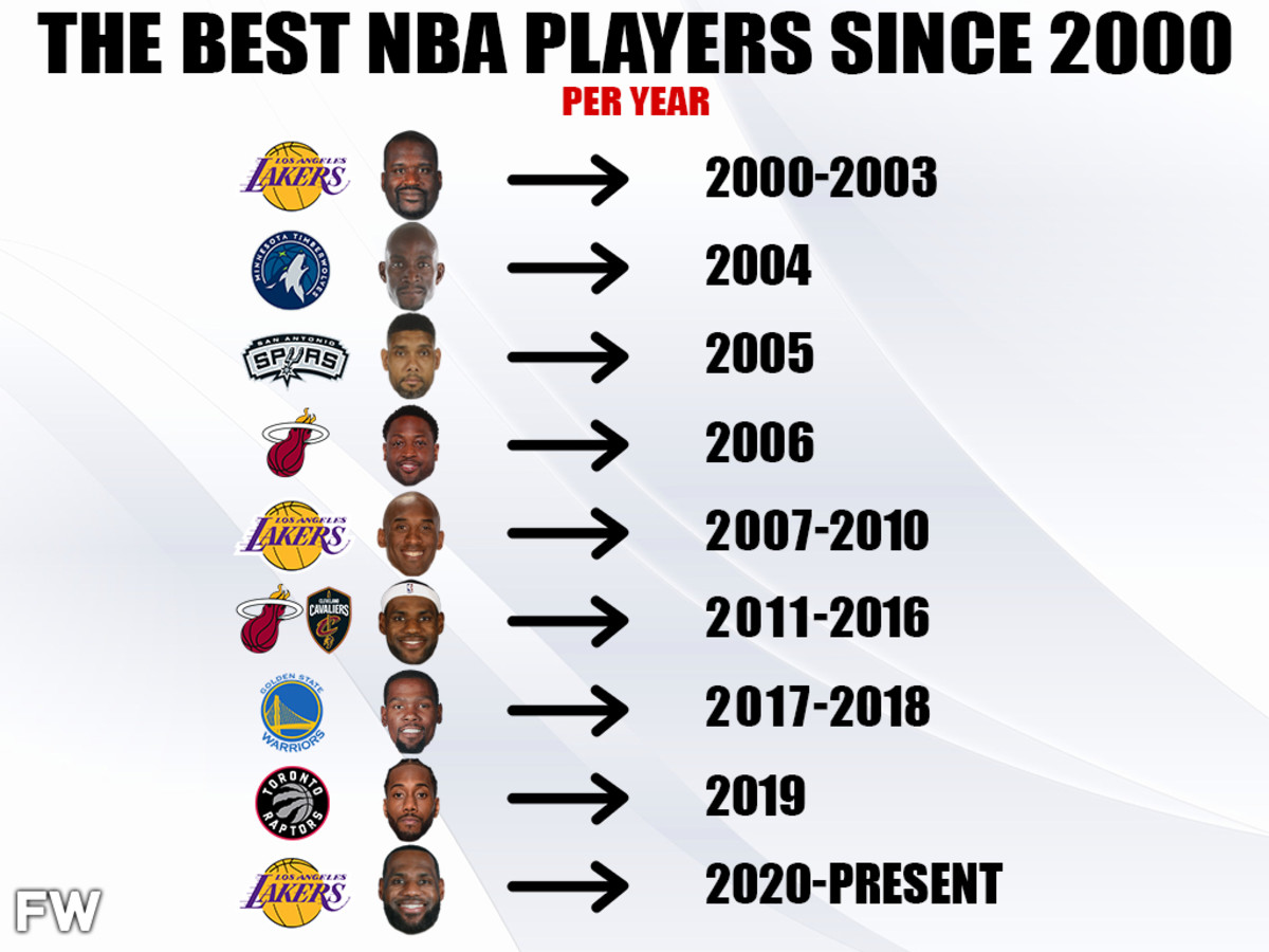 The Best NBA Players During Every Year Since 2000: Kobe Bryant and LeBron James Are The Greatest Players Over The Last 20 Years