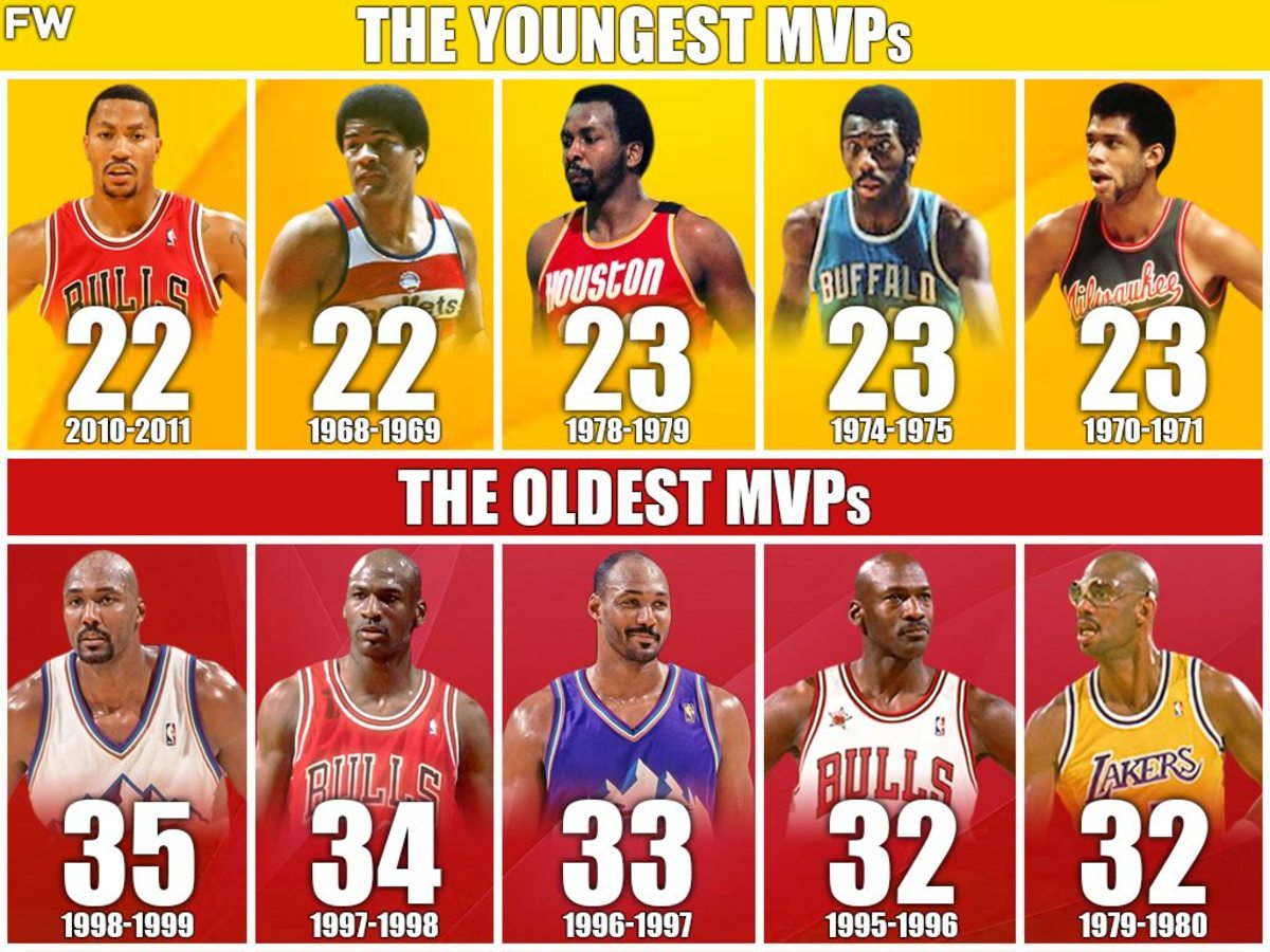 The 10 Youngest And 10 Oldest MVPs In NBA History
