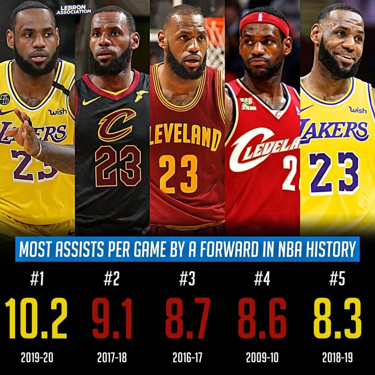 LeBron James Holds 1-5 Spots In NBA History For Most APG By A Foward