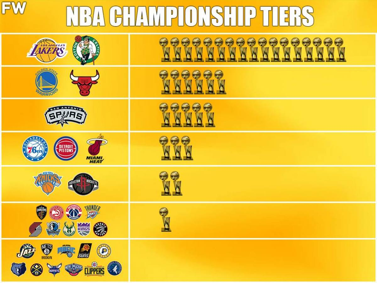 NBA Championship Tiers: Lakers And Celtics Are Two Best Franchises Of All-Time