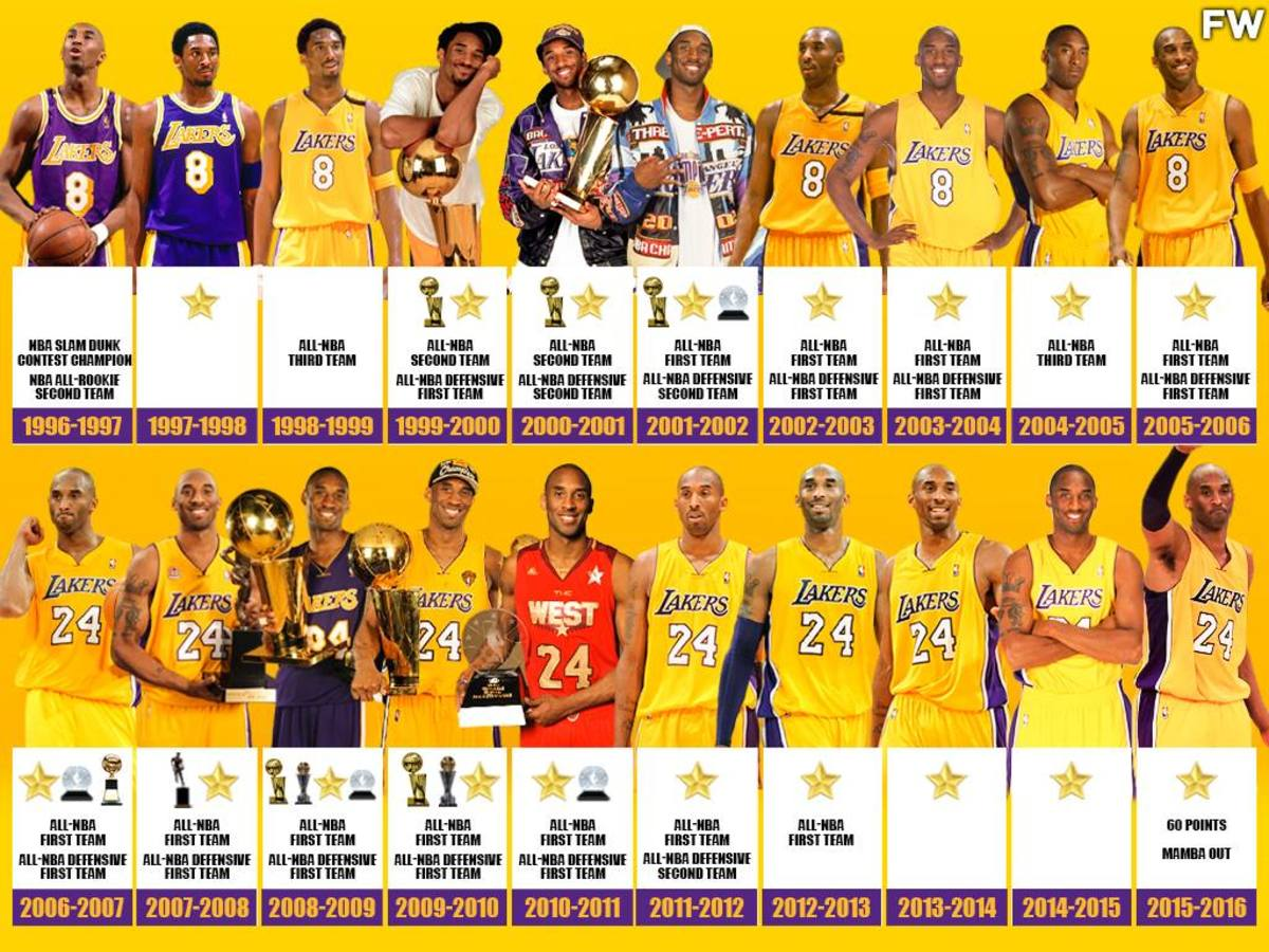 Kobe Bryant's Best Accomplishments For Each Season Played: A Complete Break Down Of Career Honors And Awards