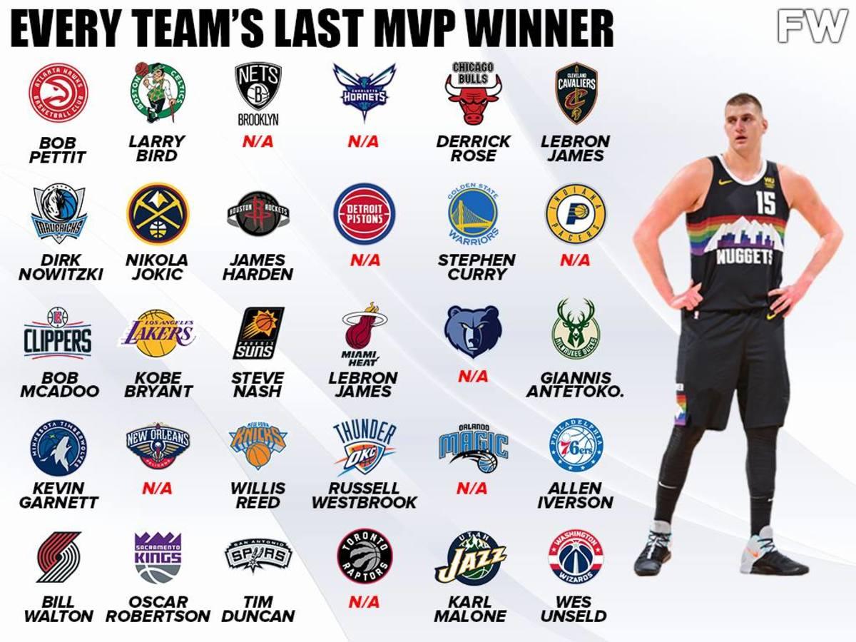 Every NBA Team's Last MVP Winner 8 Franchises Never Had An MVP Player