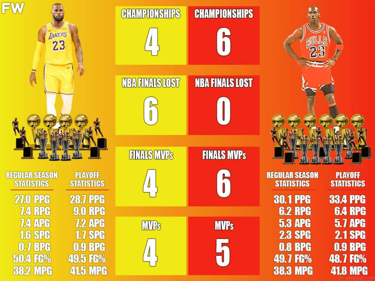 If LeBron James Doesn't Win Two More Championships, He Will Not Be The GOAT