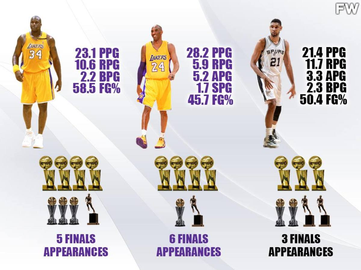 Who Was The Best Player Of The 2000 Decade: Shaq O'Neal vs. Kobe Bryant vs. Tim Duncan