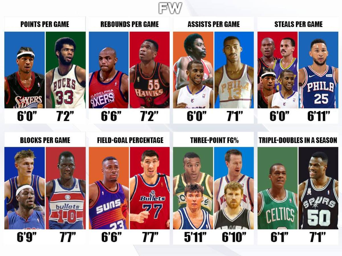 Shortest And Tallest Players To Lead Every NBA Stat