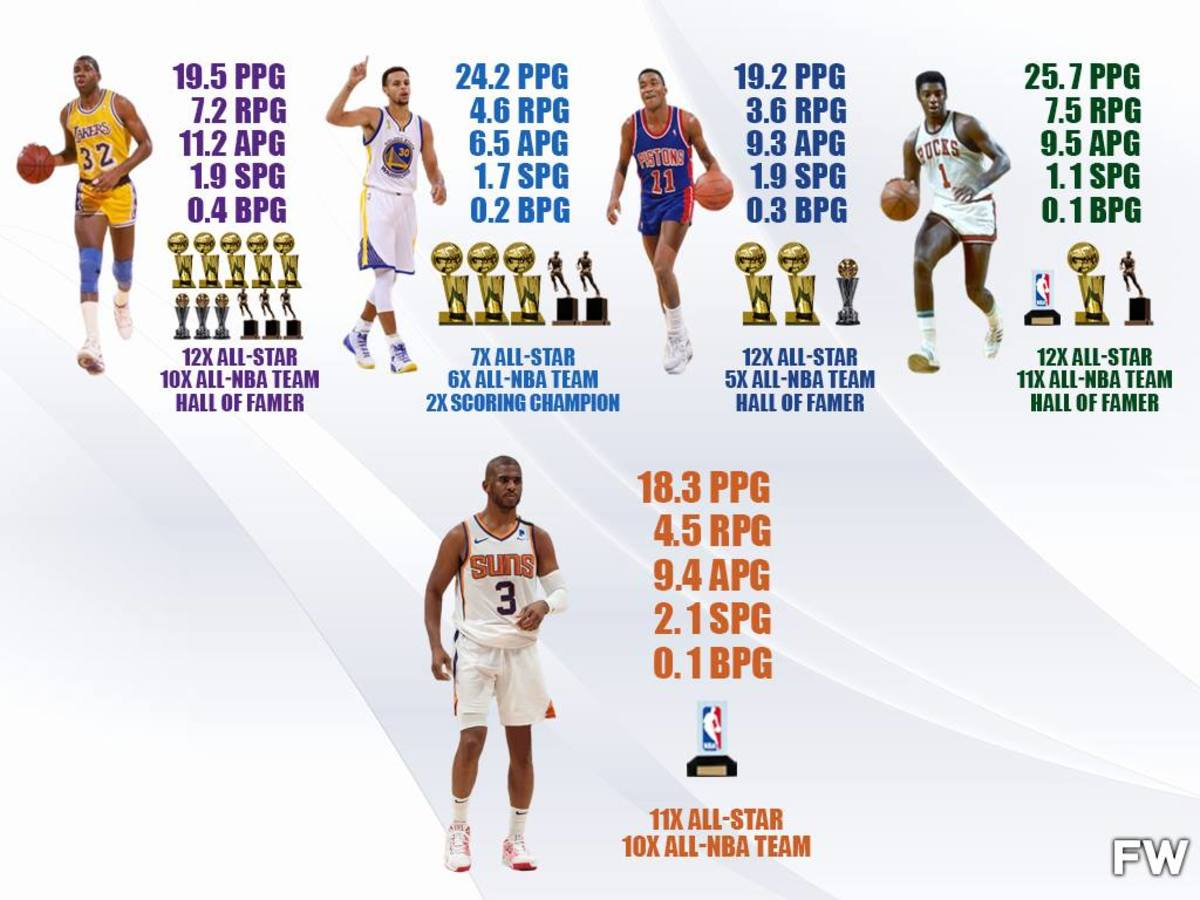 If Chris Paul Wins NBA Championship, He Will Be A Top-5 Point Guard Of All-Time
