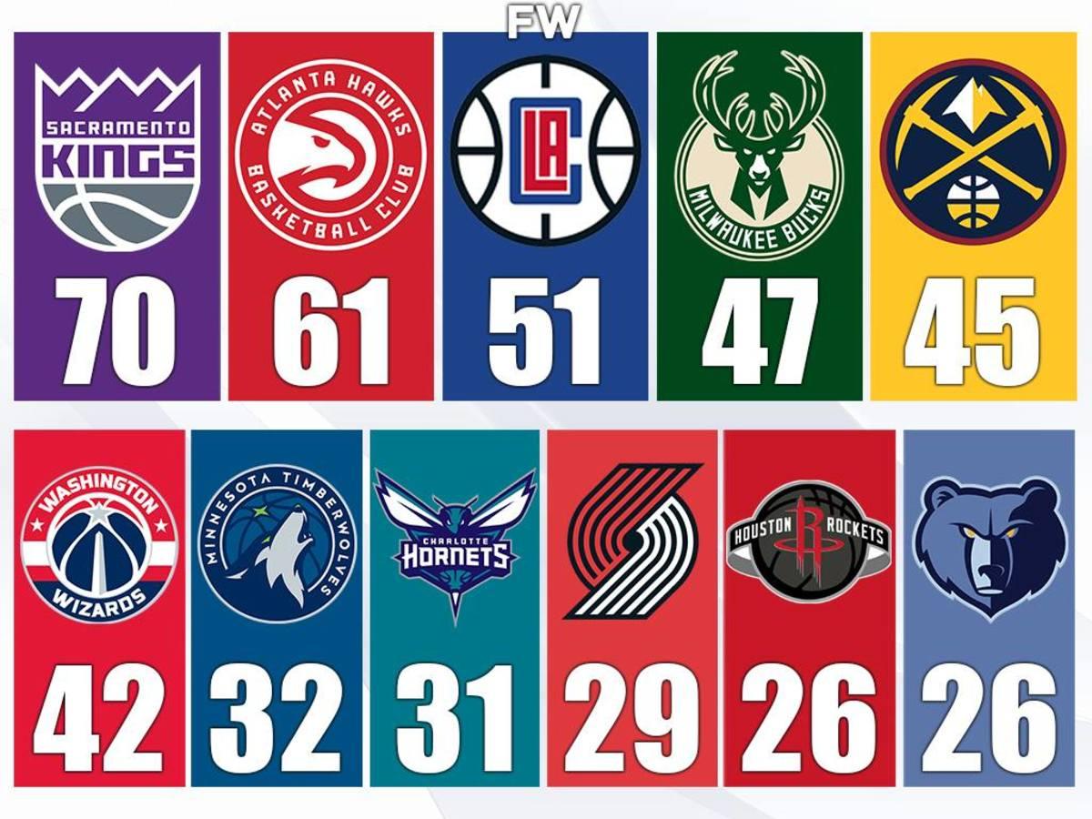 Top NBA Teams With Longest NBA Finals Droughts