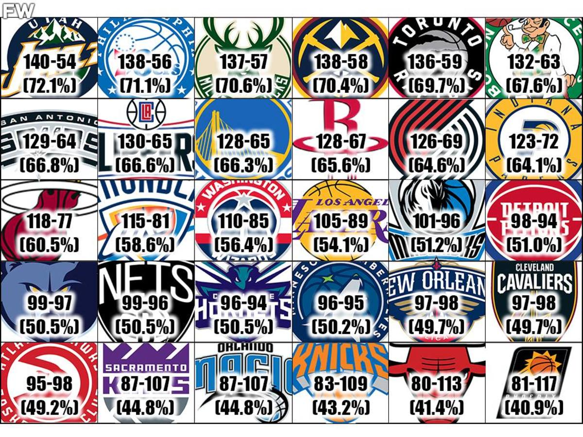 Ranking The Best NBA Home-Court Advantages In The Last 5 Years