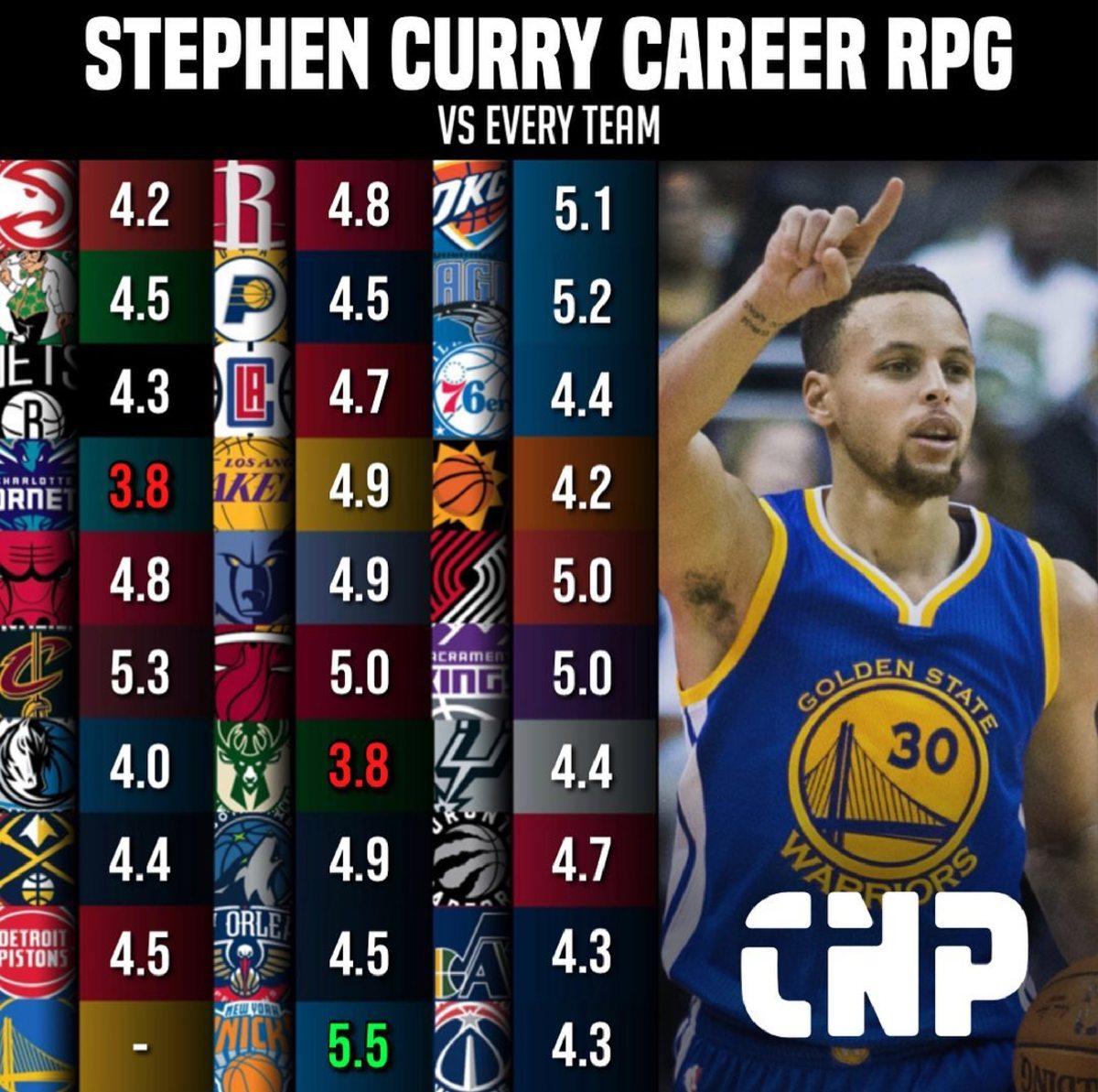 Stephen Curry Career RPG