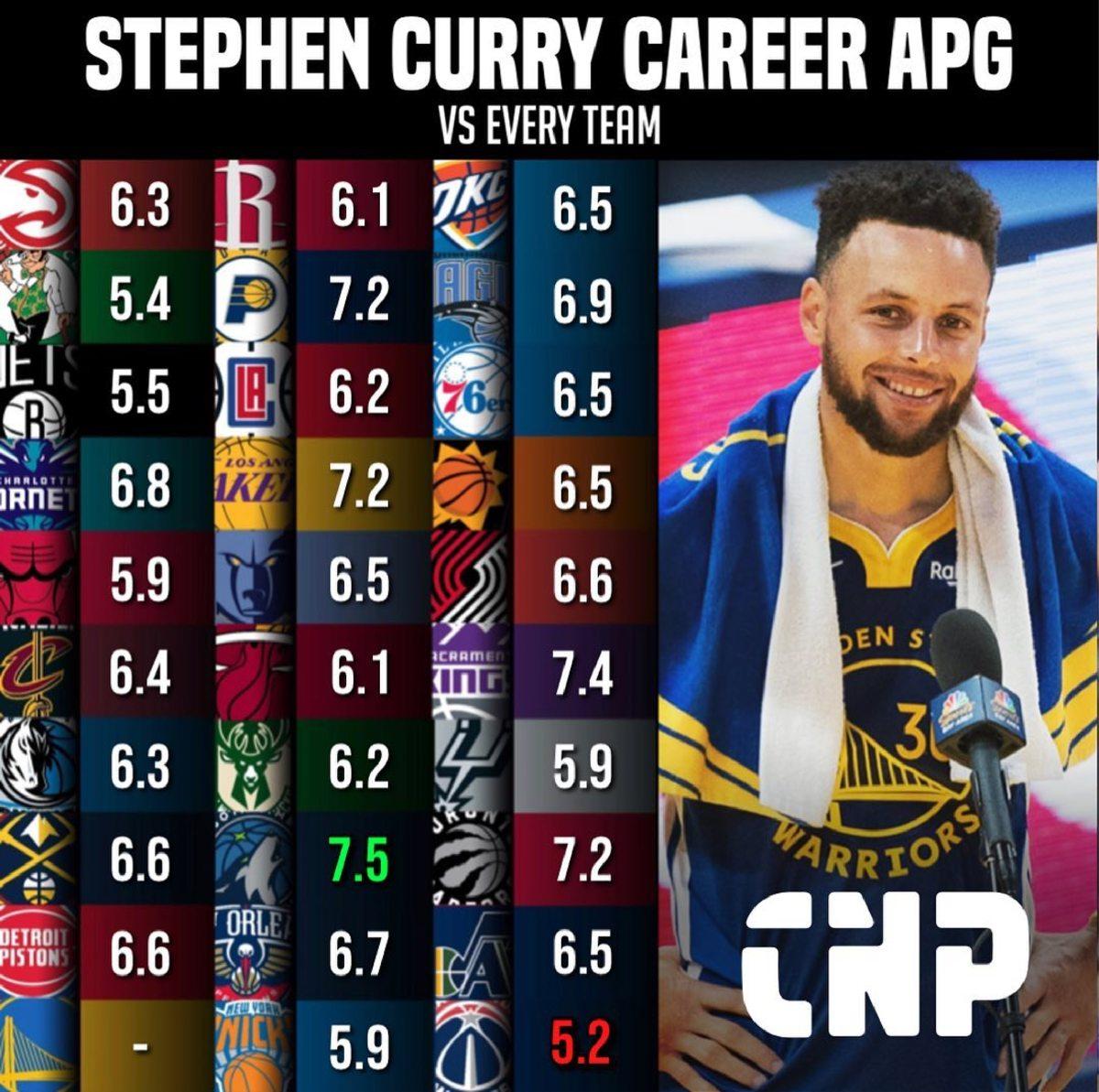 Stephen Curry Career APG