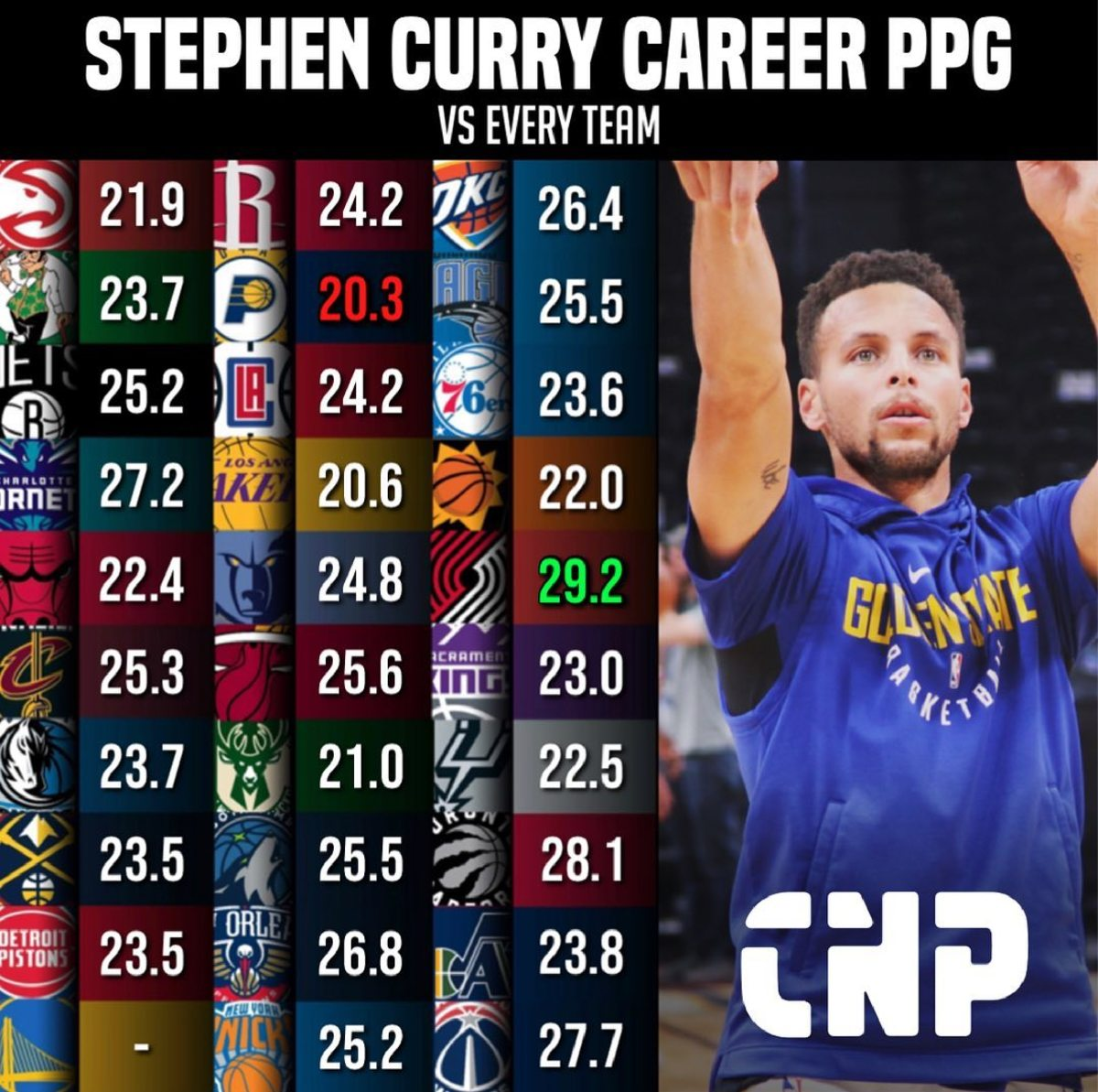 Stephen Curry Career PPG