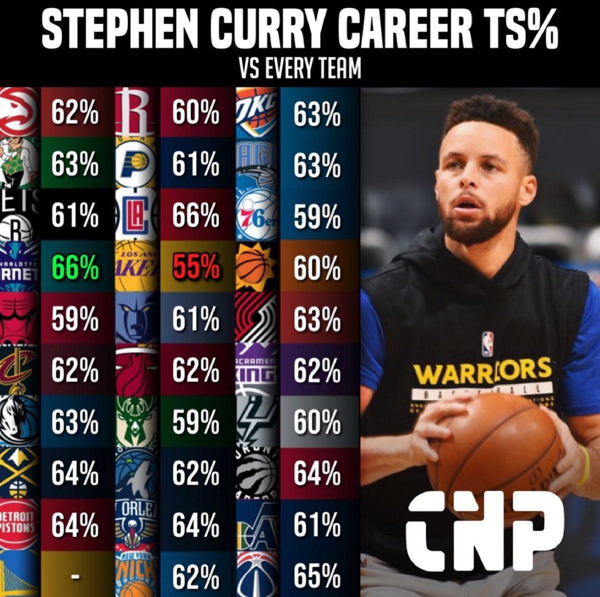 Stephen Curry Career TS%