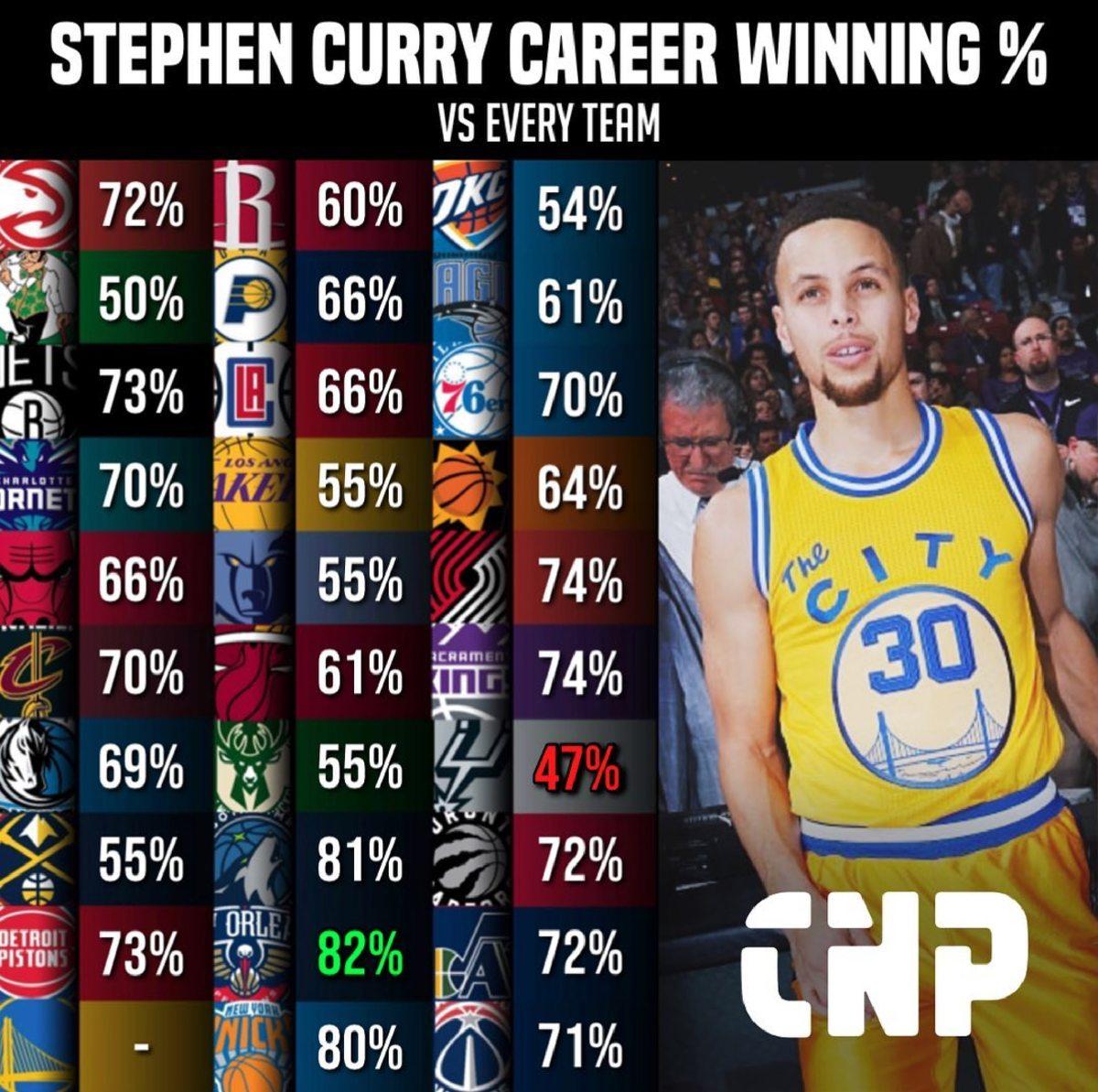 Stephen Curry Career Winning %