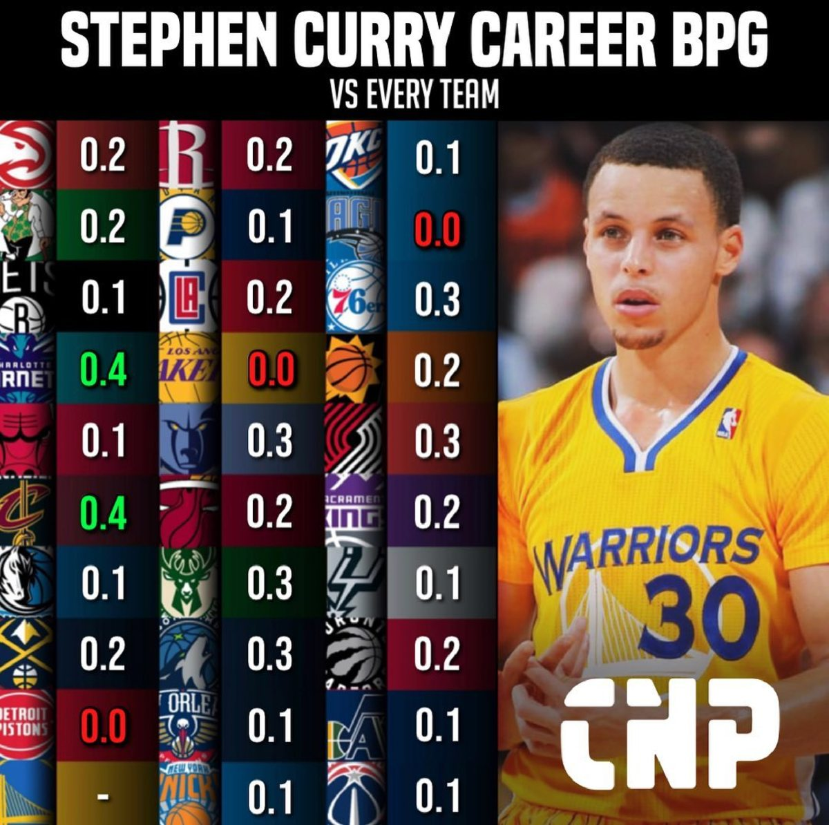 Stephen Curry Career BPG