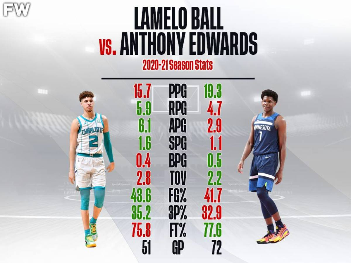 LaMelo Ball And Anthony Edwards Have Sensational Rookie Seasons