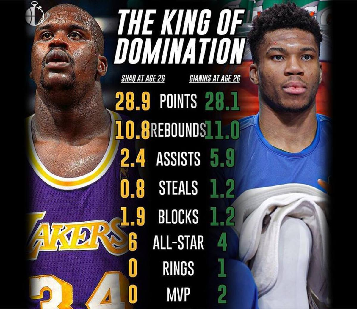 Comparing Shaquille O'Neal And Giannis Antetokounmpo At Age 26: The Kings Of Domination