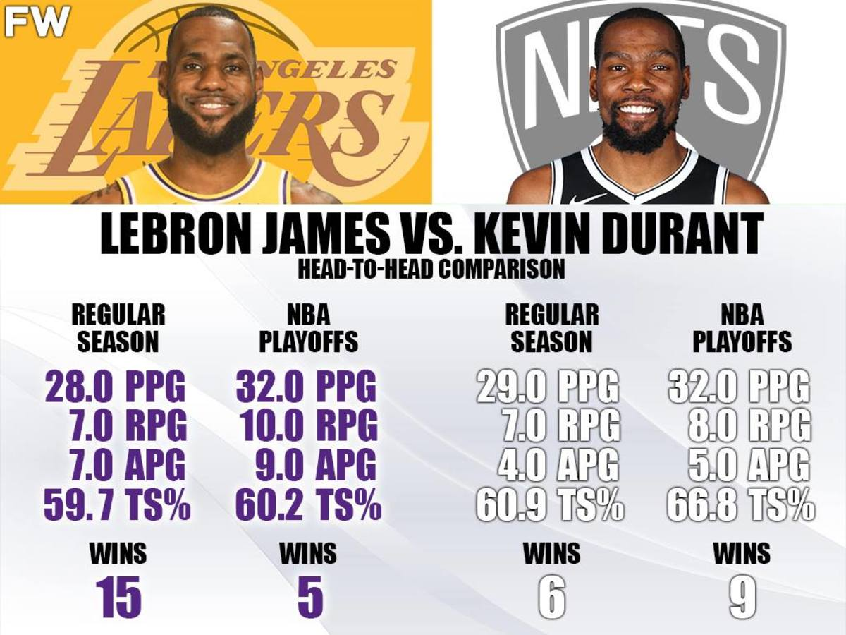 LeBron James vs. Kevin Durant In Head To Head Matchups: They Beat Each Other With Superteams